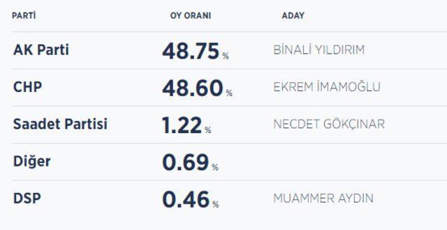 İstanbul seçim sonuçları! Yerel seçim 2019 sonucunda İstanbul'da kim önde?